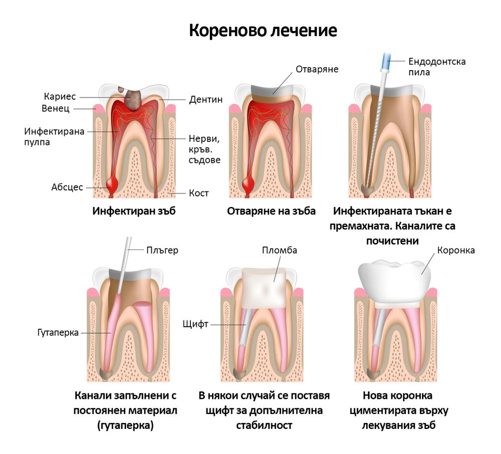 Dentalen Centar Dr Gais